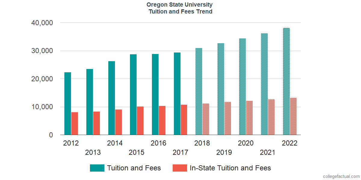 Tuition and Fees Trends at Oregon State University