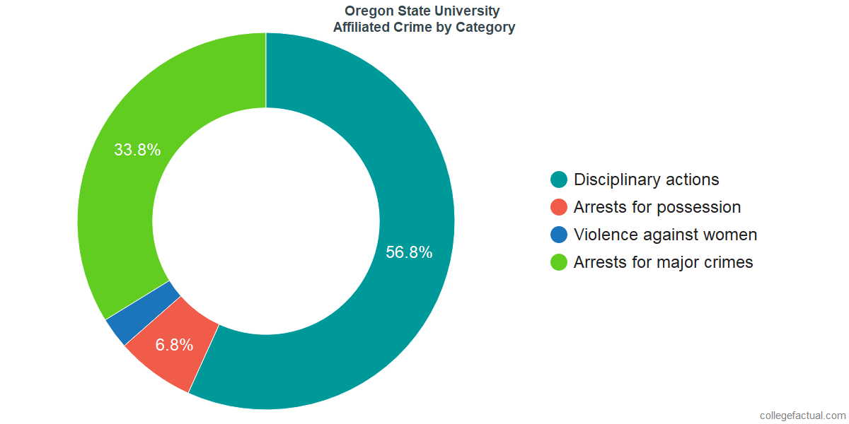 How Safe is Oregon State University? Learn About Campus