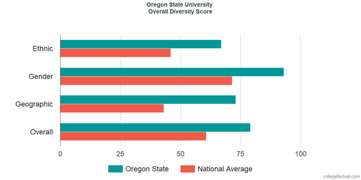 Overall Diversity at Oregon State University