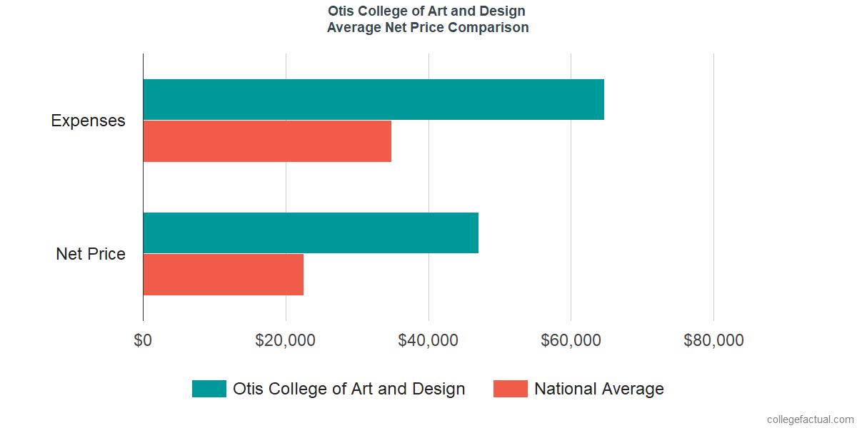 Net Price Comparisons at Otis College of Art and Design