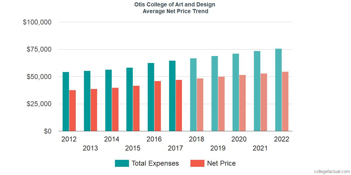Net Price Trends at Otis College of Art and Design