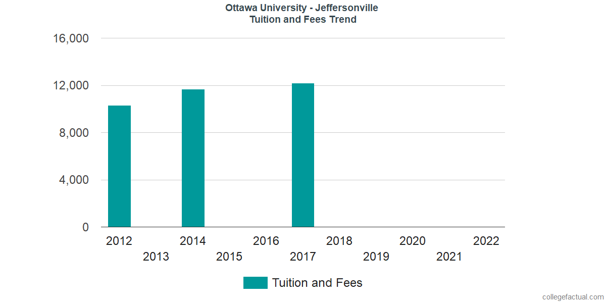 Tuition and Fees Trends at Ottawa University - Jeffersonville