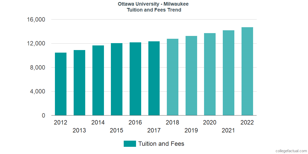 Tuition and Fees Trends at Ottawa University - Milwaukee