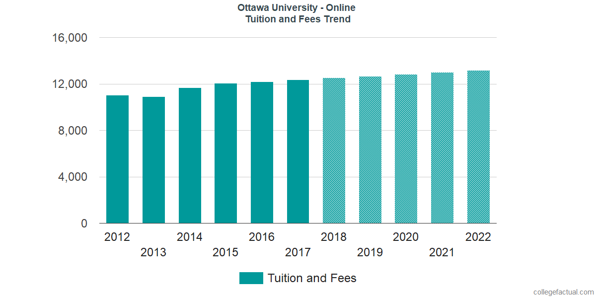 Tuition and Fees Trends at Ottawa University - Online