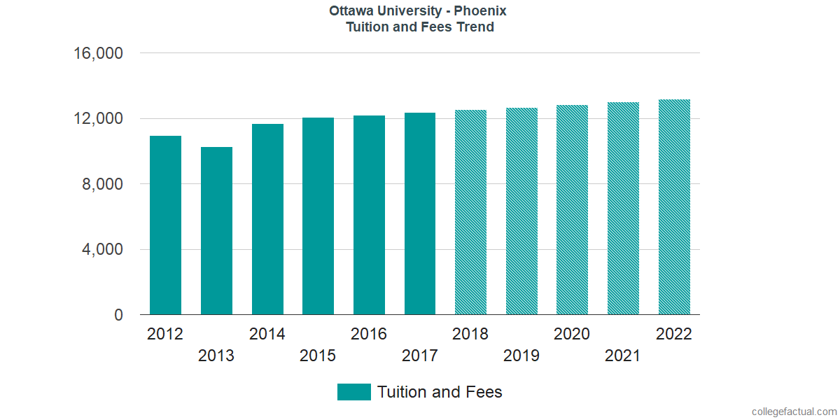 Tuition and Fees Trends at Ottawa University - Phoenix