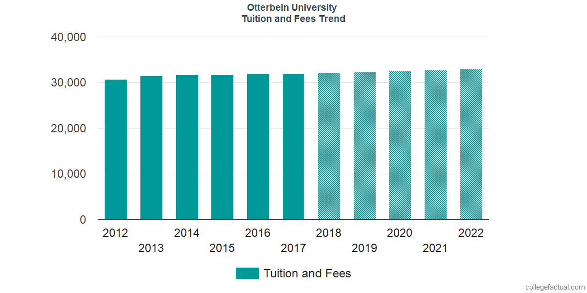 Tuition and Fees Trends at Otterbein University