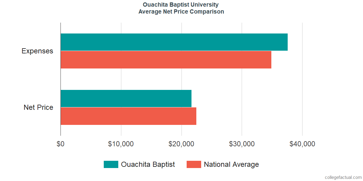 Net Price Comparisons at Ouachita Baptist University