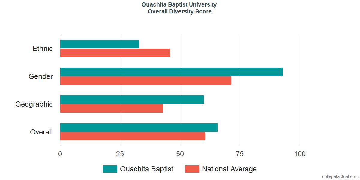 Overall Diversity at Ouachita Baptist University