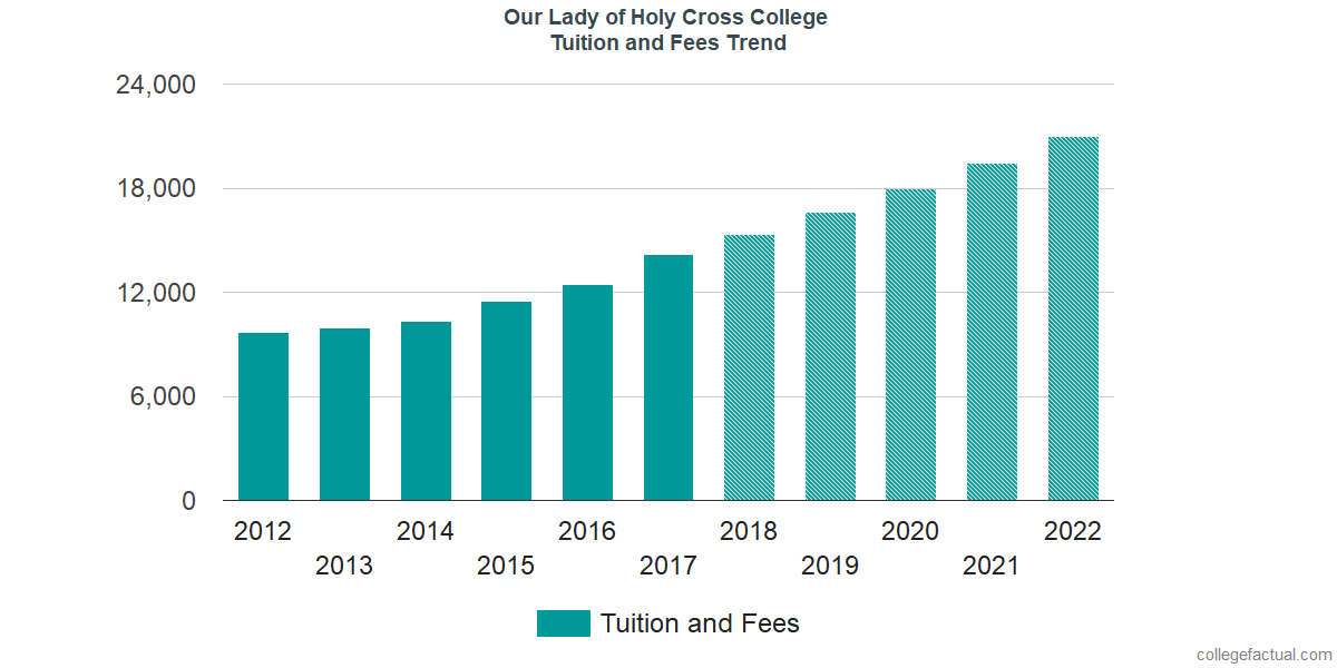 Tuition and Fees Trends at University of Holy Cross