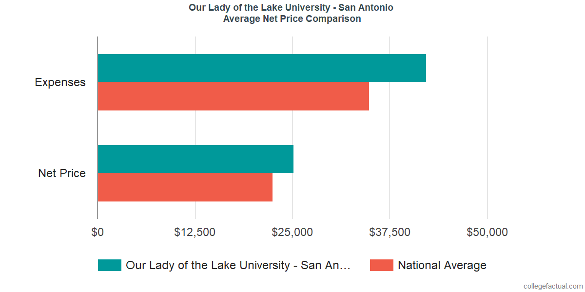 Net Price Comparisons at Our Lady of the Lake University