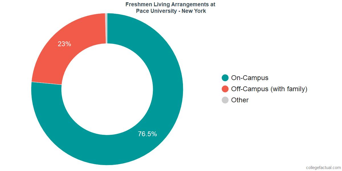 Freshmen Living Arrangements at Pace University - New York