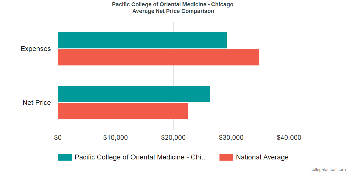 Net Price Comparisons at Pacific College of Oriental Medicine