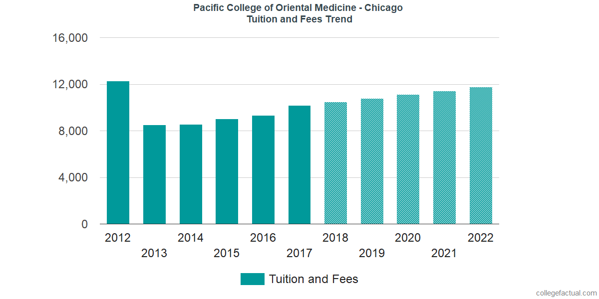 Tuition and Fees Trends at Pacific College of Oriental Medicine