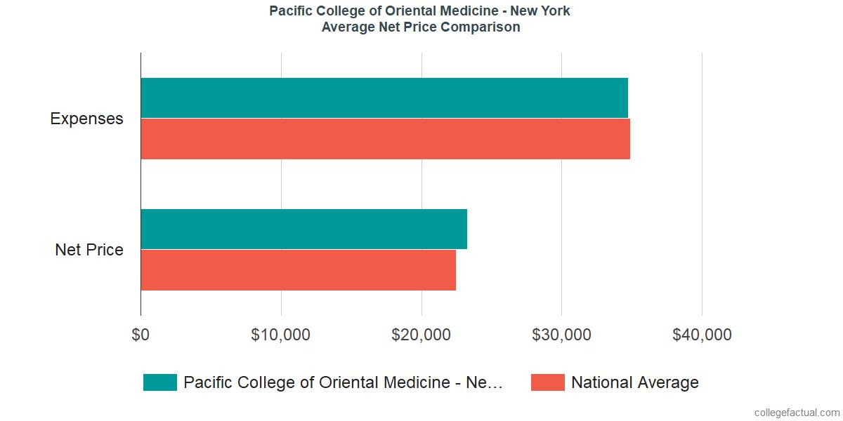 Net Price Comparisons at Pacific College of Oriental Medicine