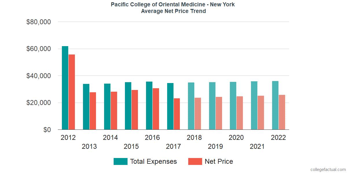 Average Net Price at Pacific College of Oriental Medicine - New York