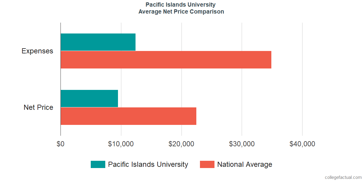 Net Price Comparisons at Pacific Islands University
