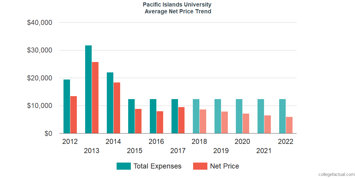 Net Price Trends at Pacific Islands University