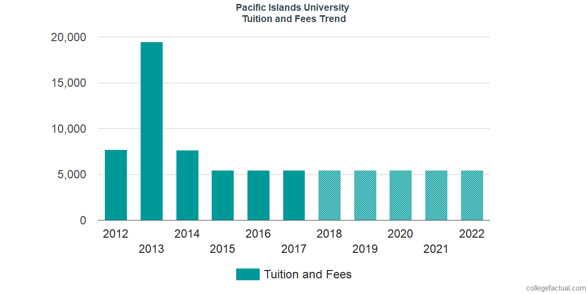 Tuition and Fees Trends at Pacific Islands University