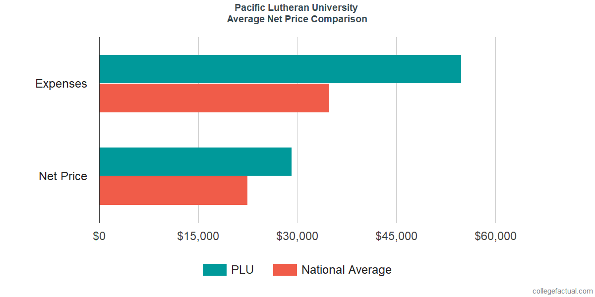 Net Price Comparisons at Pacific Lutheran University