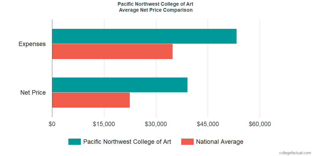 Net Price Comparisons at Pacific Northwest College of Art