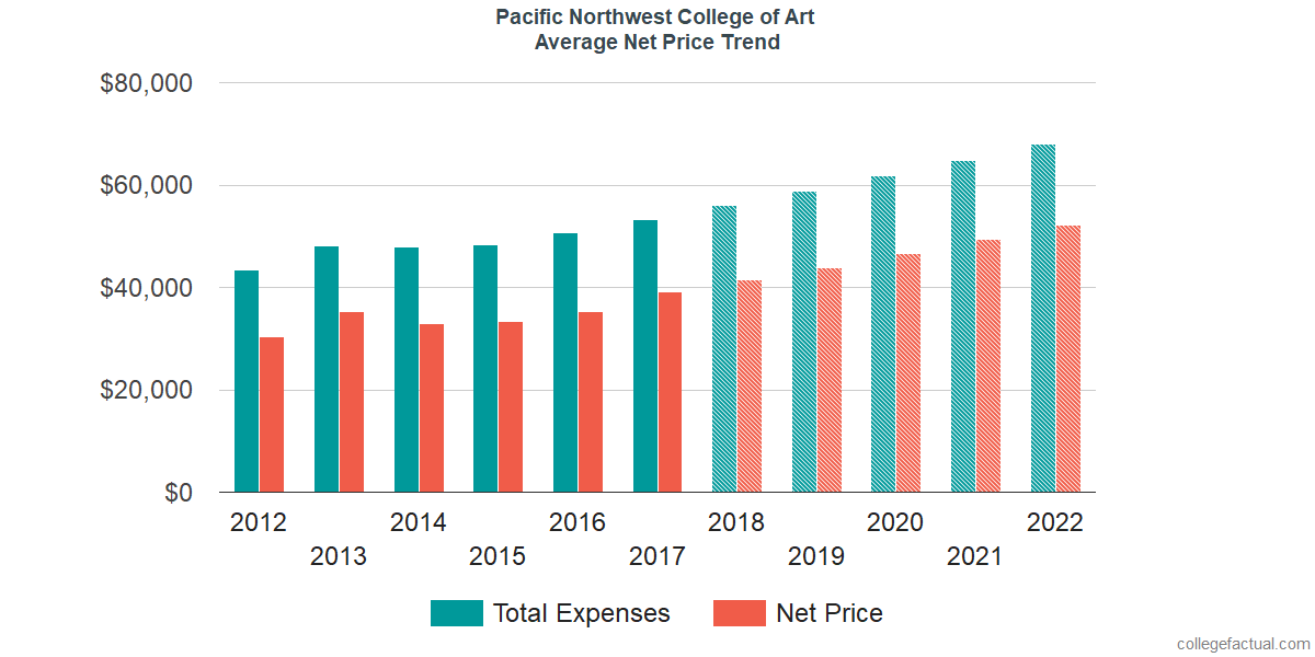 Net Price Trends at Pacific Northwest College of Art