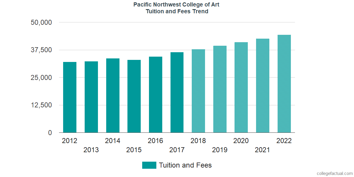 Tuition and Fees Trends at Pacific Northwest College of Art