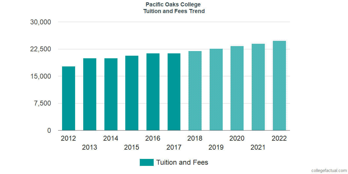 Tuition and Fees Trends at Pacific Oaks College