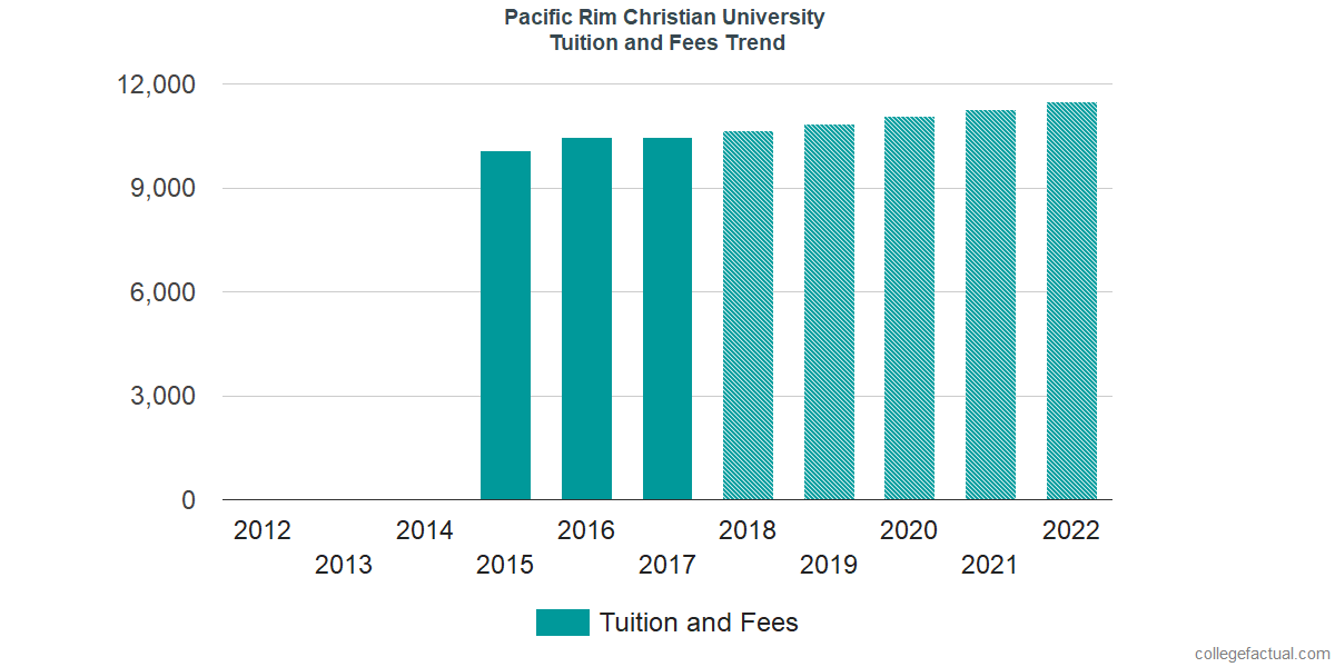 Tuition and Fees Trends at Pacific Rim Christian University