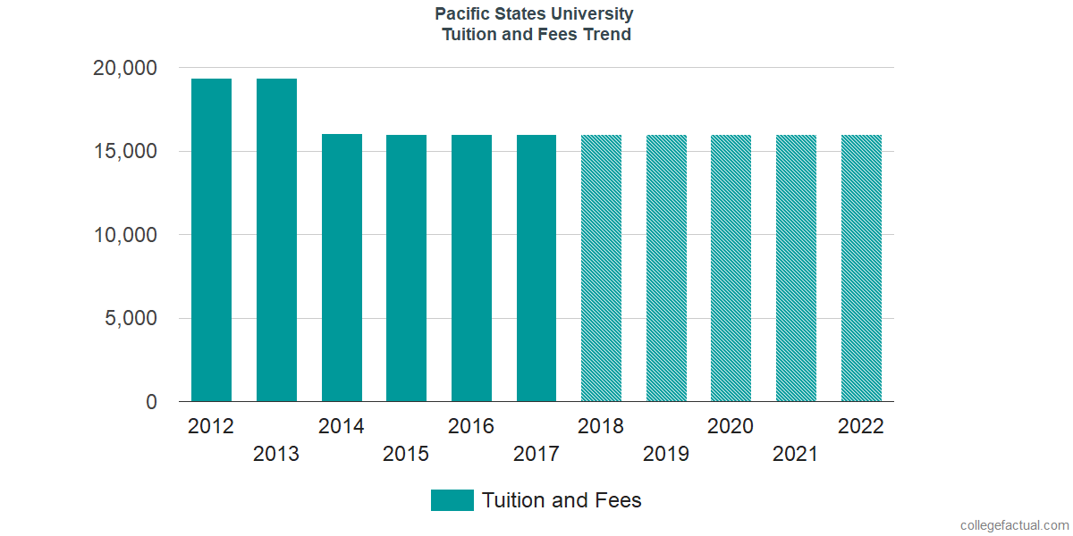 Tuition and Fees Trends at Pacific States University