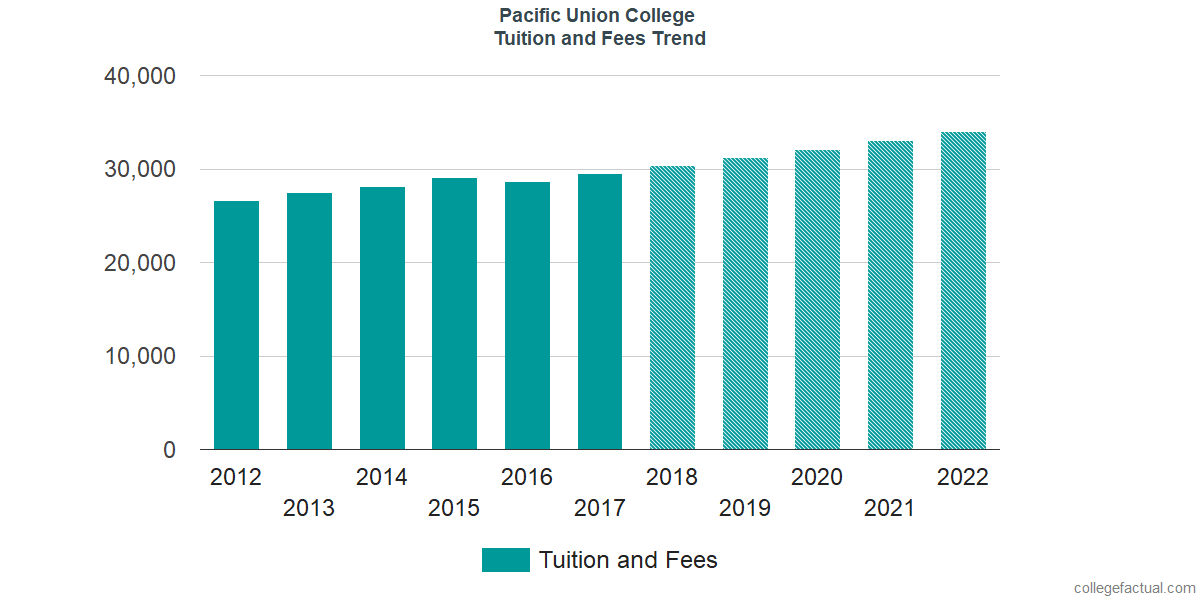 Tuition and Fees Trends at Pacific Union College