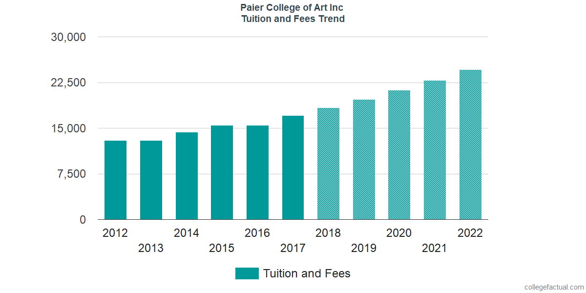 Tuition and Fees Trends at Paier College of Art Inc
