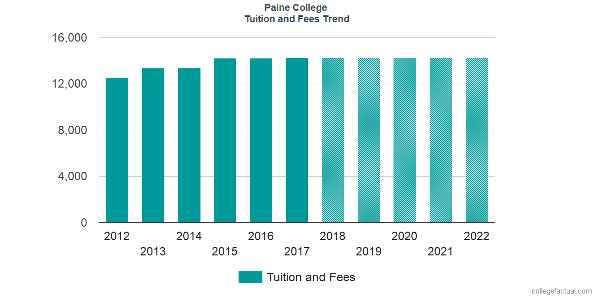 Tuition and Fees Trends at Paine College