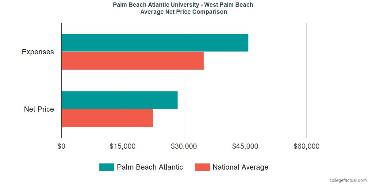 Net Price Comparisons at Palm Beach Atlantic University