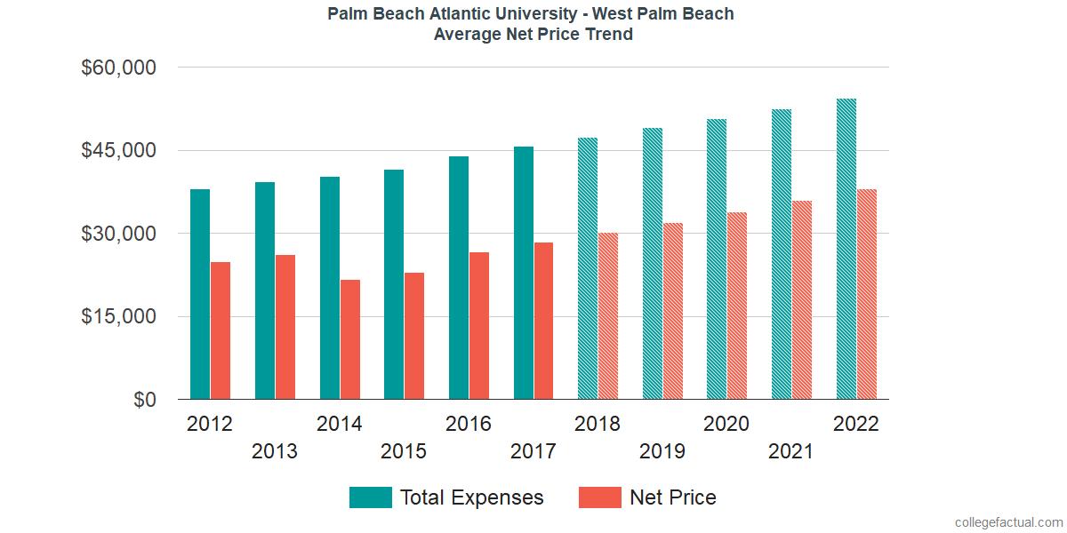 Net Price Trends at Palm Beach Atlantic University