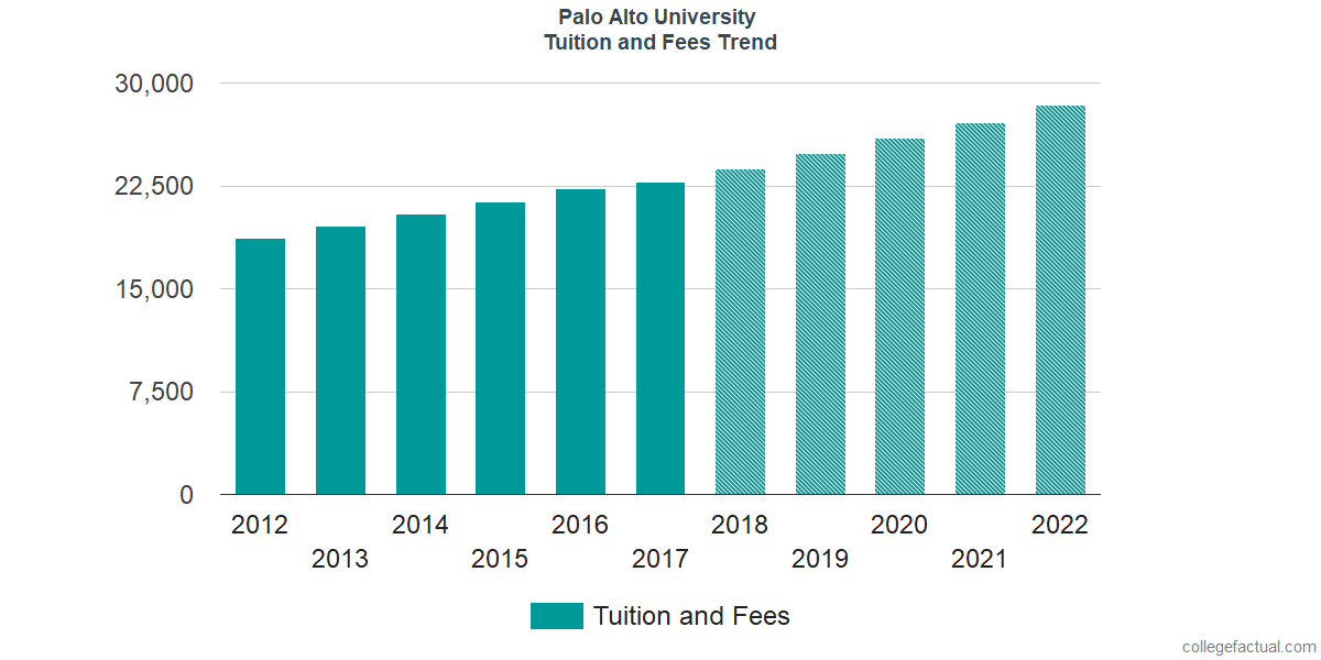 Tuition and Fees Trends at Palo Alto University
