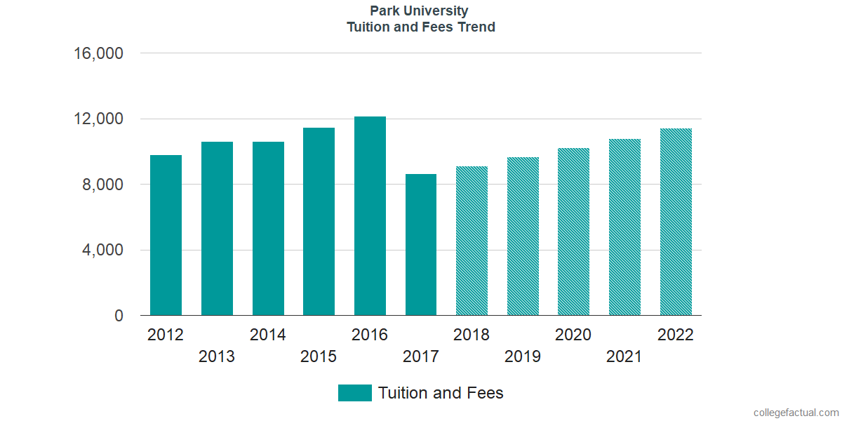 Tuition and Fees Trends at Park University