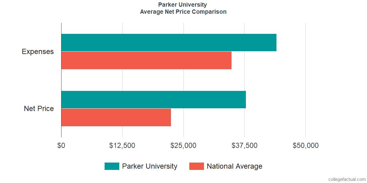 Net Price Comparisons at Parker University