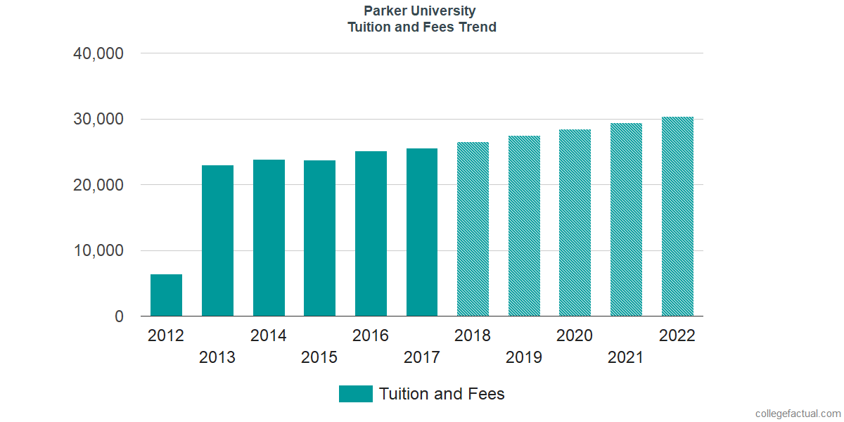 Tuition and Fees Trends at Parker University