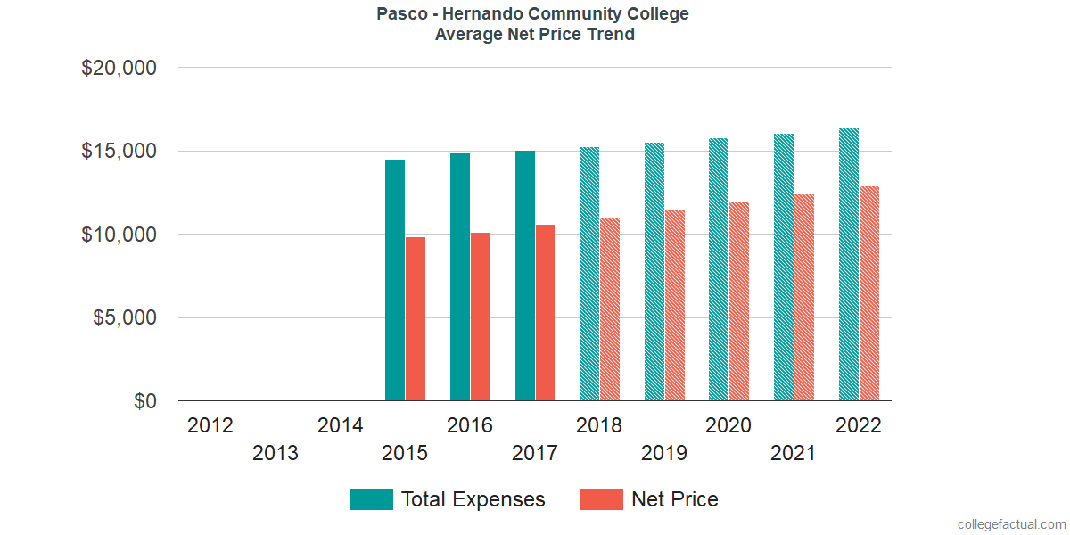 Average Net Price at Pasco - Hernando Community College