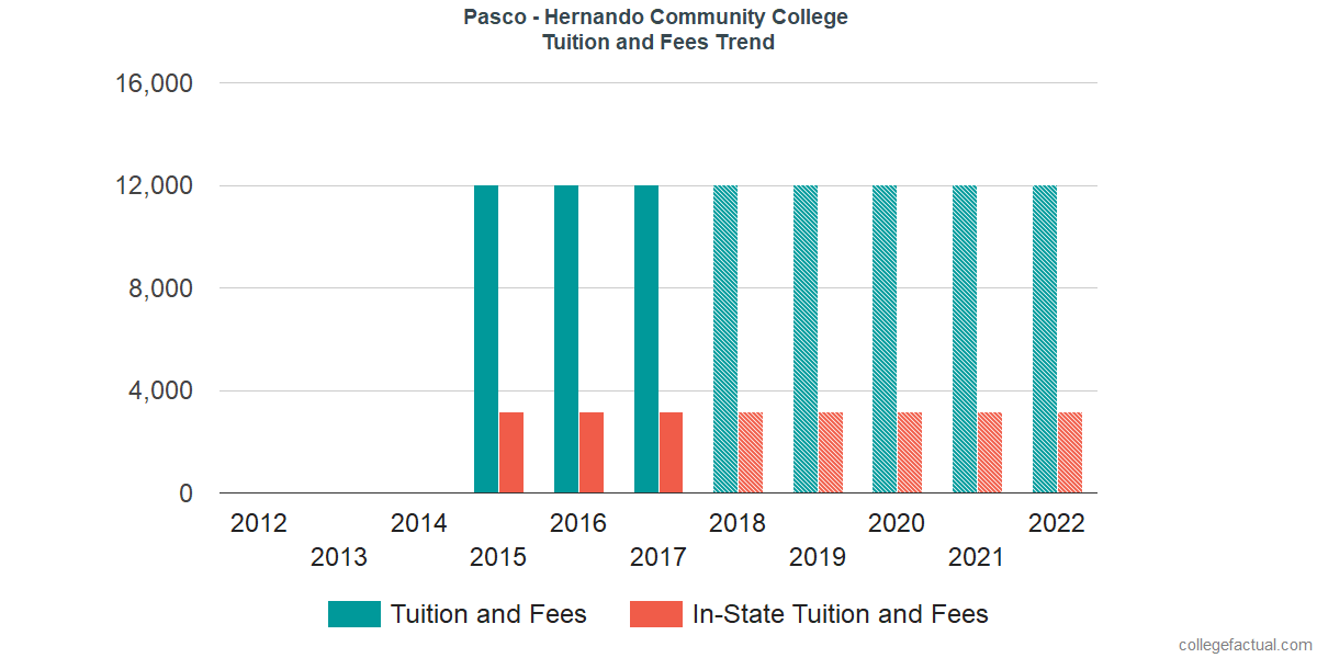 Tuition and Fees Trends at Pasco-Hernando State College