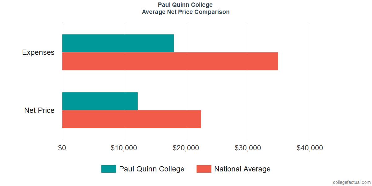 Net Price Comparisons at Paul Quinn College
