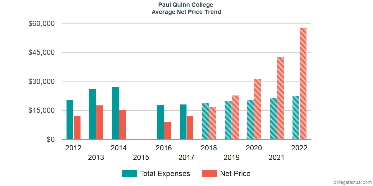Average Net Price at Paul Quinn College
