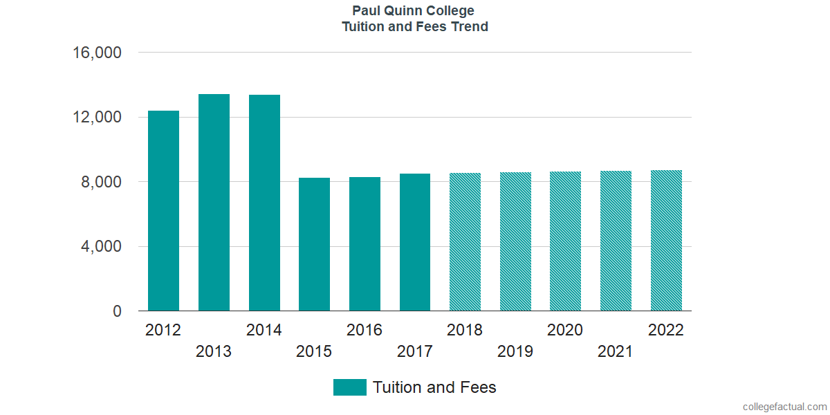 Tuition and Fees Trends at Paul Quinn College