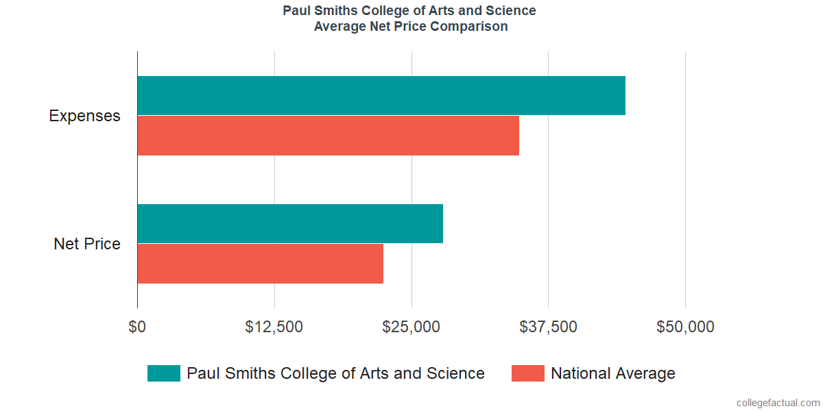 Net Price Comparisons at Paul Smiths College of Arts and Science
