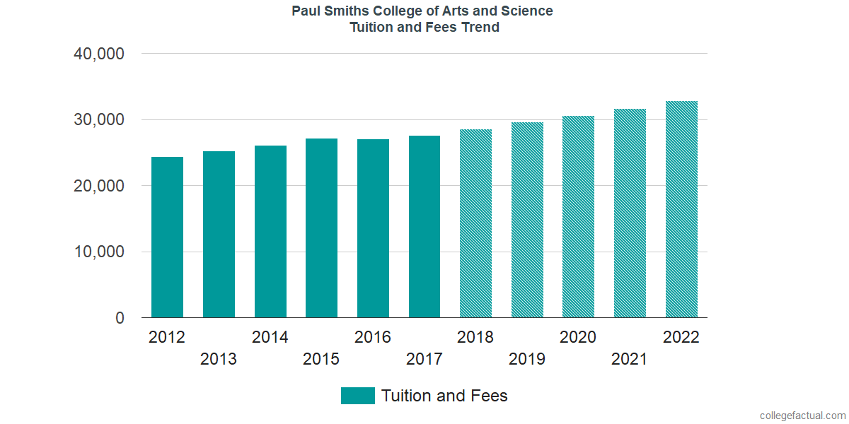 Tuition and Fees Trends at Paul Smiths College of Arts and Science