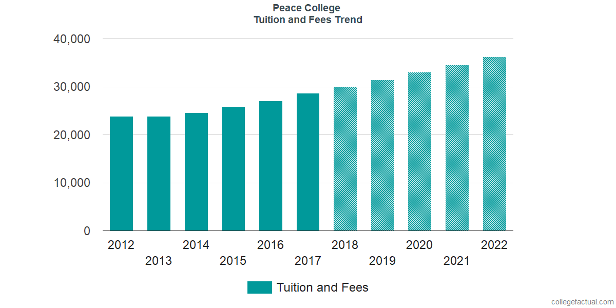 Tuition and Fees Trends at William Peace University