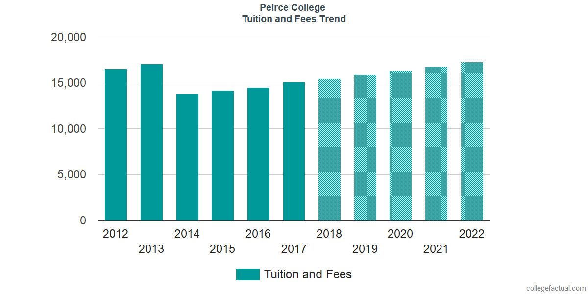 Tuition and Fees Trends at Peirce College