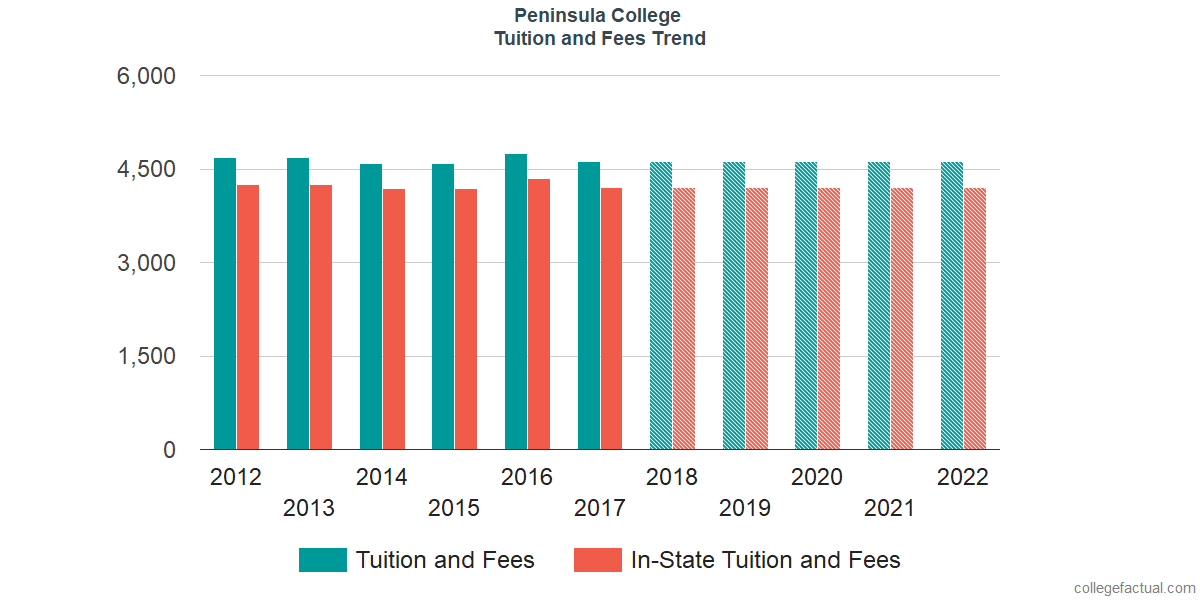 Tuition and Fees Trends at Peninsula College