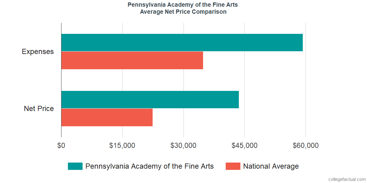 Net Price Comparisons at Pennsylvania Academy of the Fine Arts