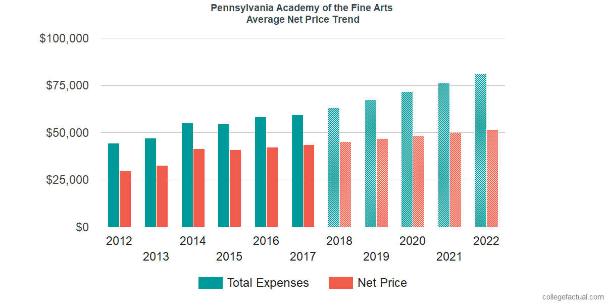 Net Price Trends at Pennsylvania Academy of the Fine Arts